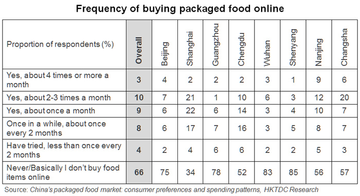 Table: Frequency of buying packaged food online