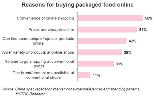 Chart: Reasons for buying packaged food online