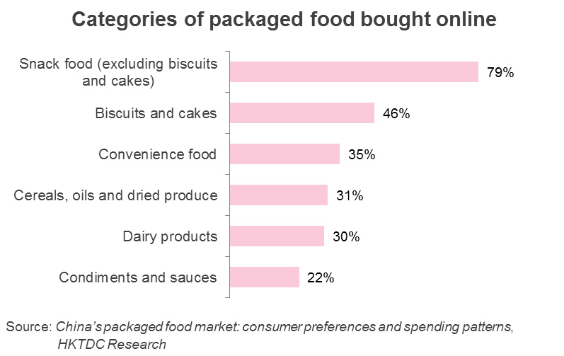 Chart: Categories of packaged food bought online