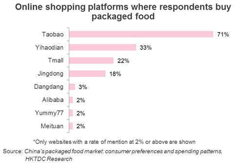 Chart: Online shopping platforms where respondents buy packaged food