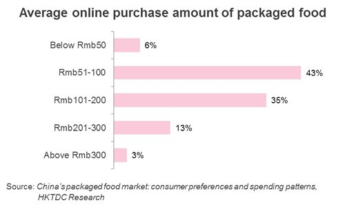 Chart: Average online purchase amount of packaged food