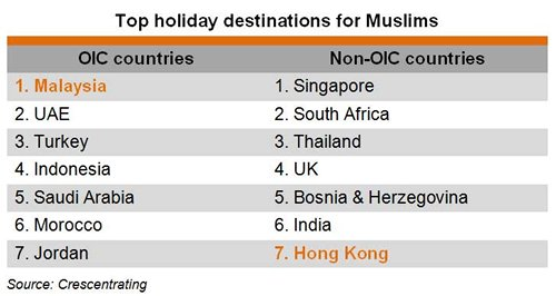 Table: Top holiday destinations for Muslims