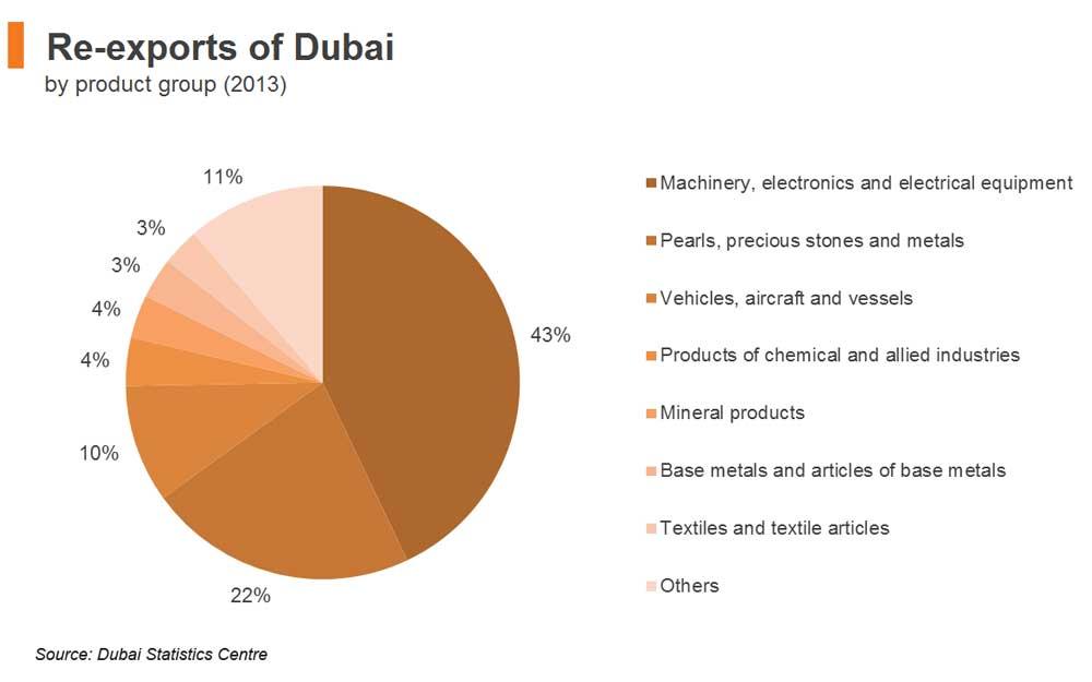 Imports exports dubai