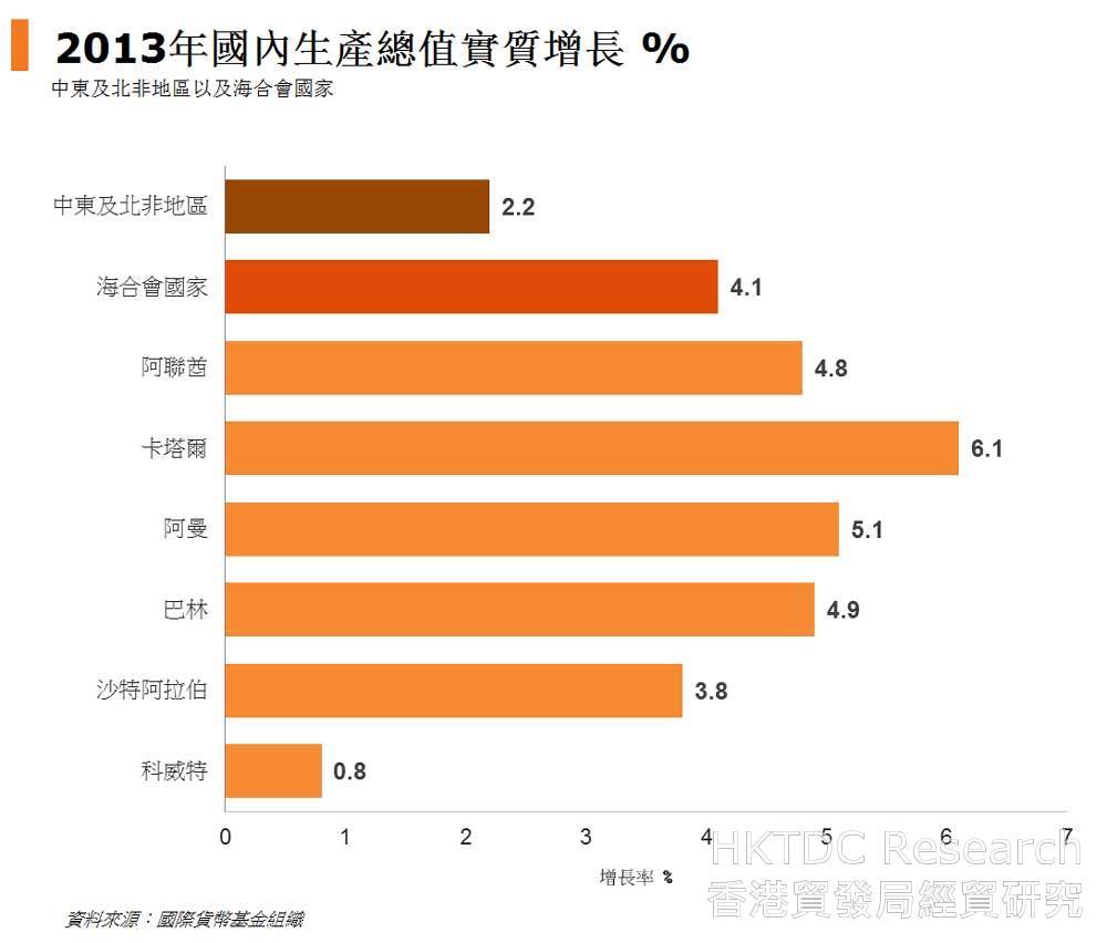 圖: 2013年國內生產總值實質增長 %