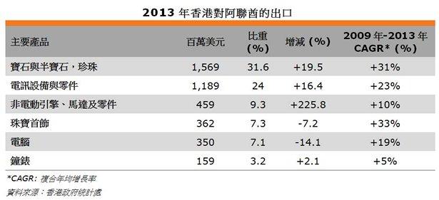 表: 2013年香港對阿聯酋的出口