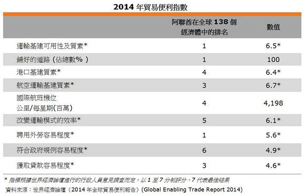 圖: 2014年貿易便利指數
