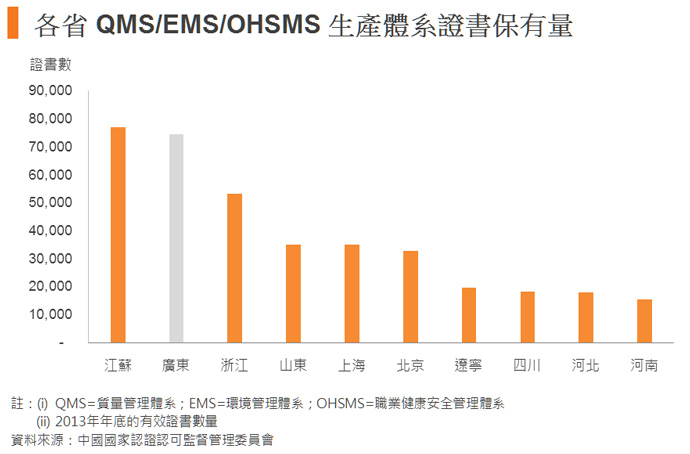 图:各省 QMS/EMS/OHSMS 生产体系证书保有量