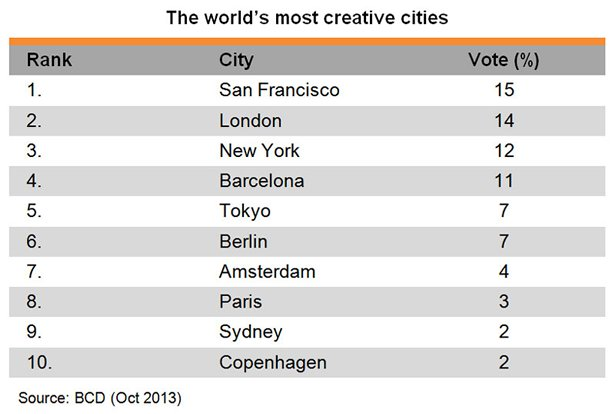 Table: The world most creative cities
