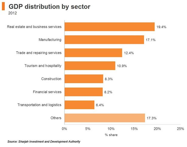 Chart: GDP distribution by sector