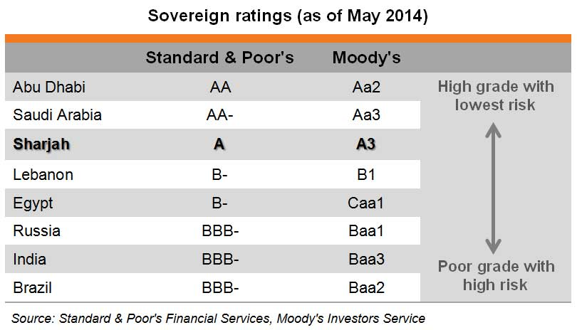 Table: Sovereign ratings (as of May 2014)