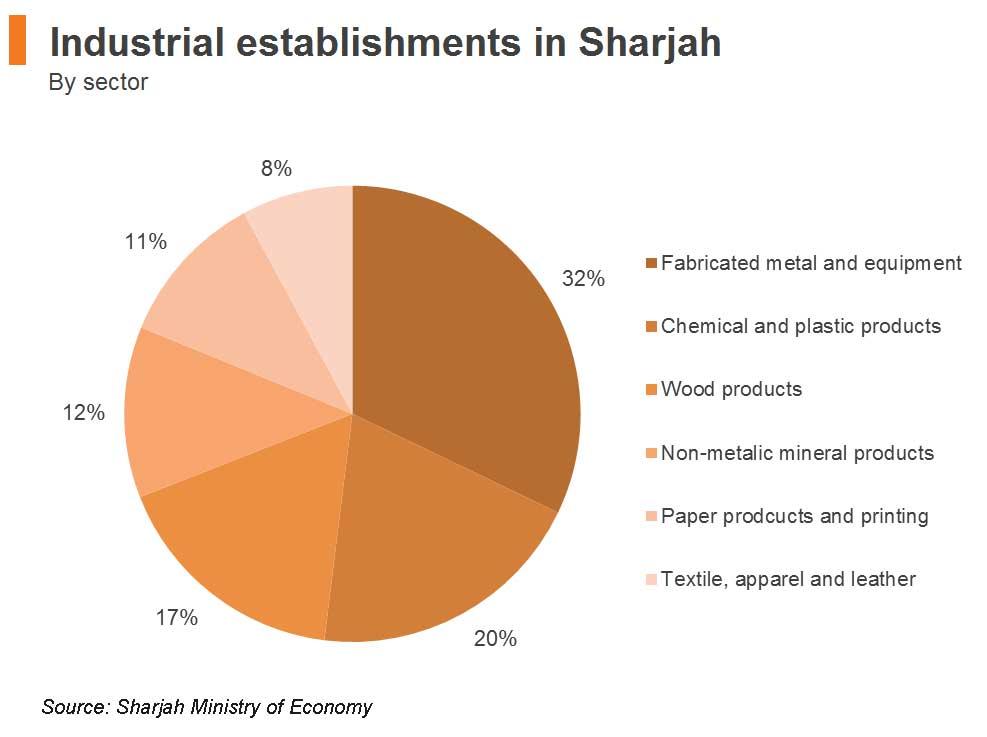 Chart: Industrial establishments in Sharjah