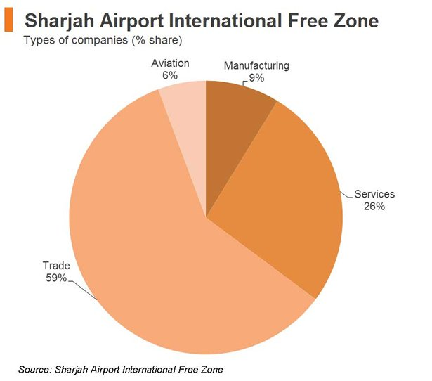 Sharjah: The UAE's Manufacturing Stronghold | HKTDC