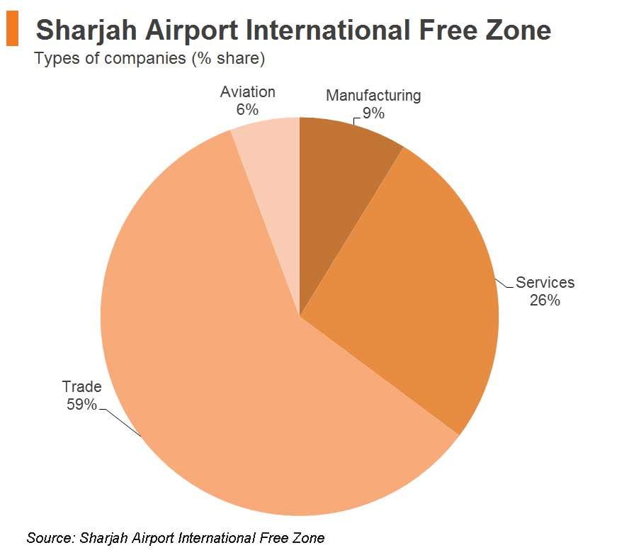 Chart: Sharjah Airport International Free Zone