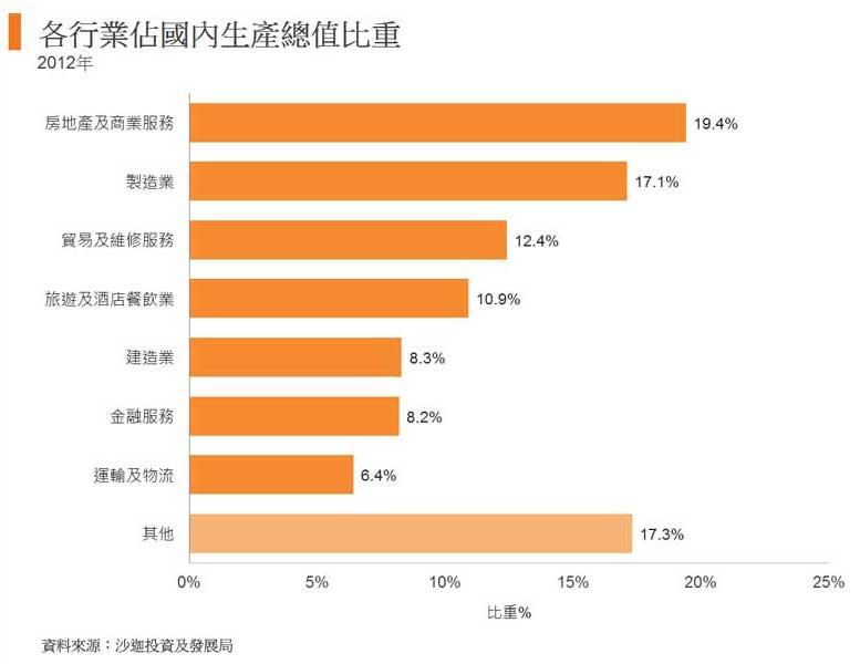 图: 各行业占国内生产总值比重