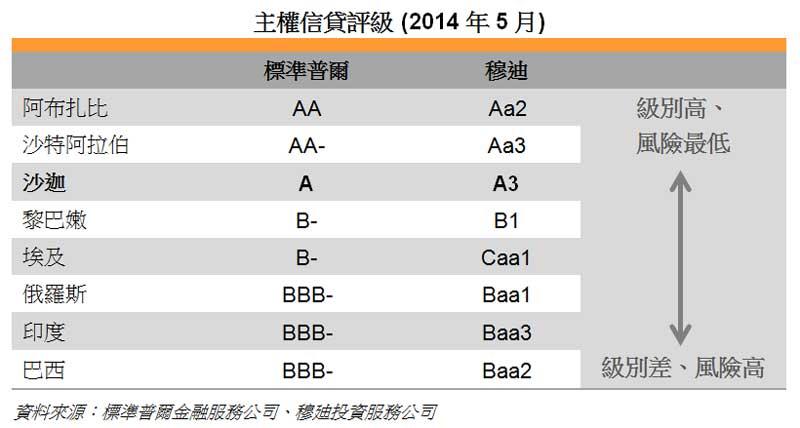 表: 主权信贷评级 (2014年5月)