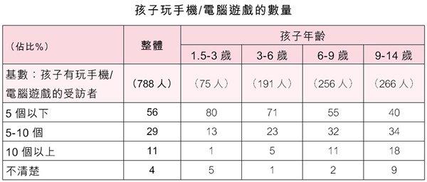 表:孩子玩手機/電腦遊戲的數量