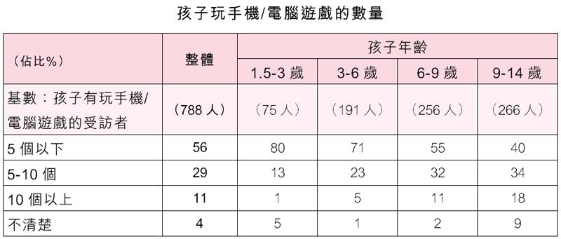 表:孩子玩手机/电脑游戏的数量