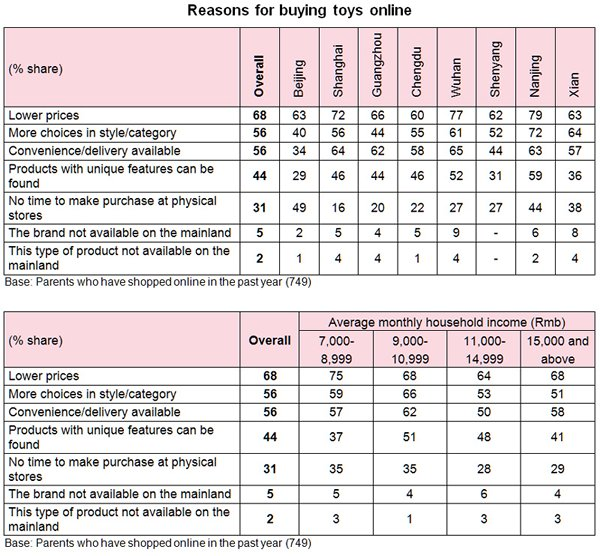 Table: Reasons for buying toys online