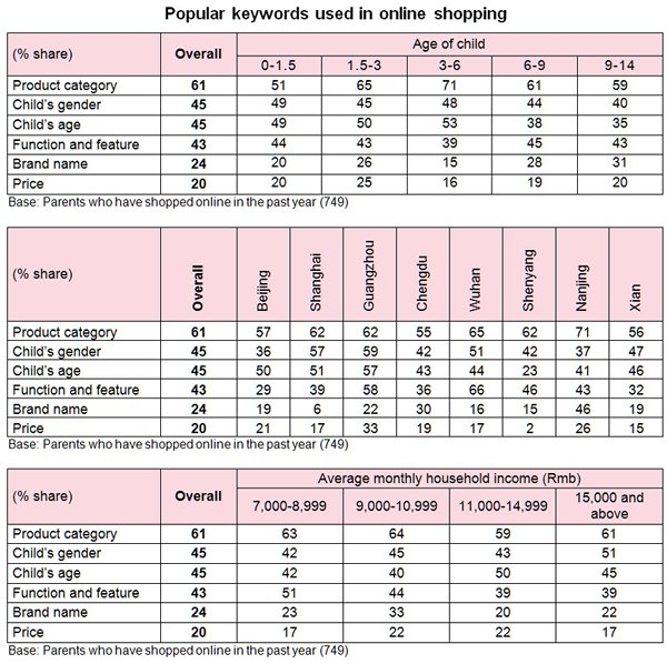Table: Popular keywords used in online shopping