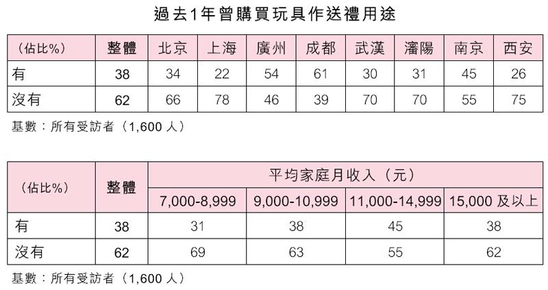 表:过去1年曾购买玩具作送礼用途