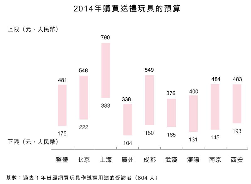 图:2014年购买送礼玩具的预算