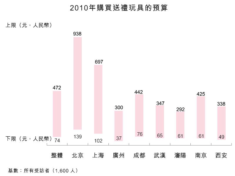 图:2010年购买送礼玩具的预算