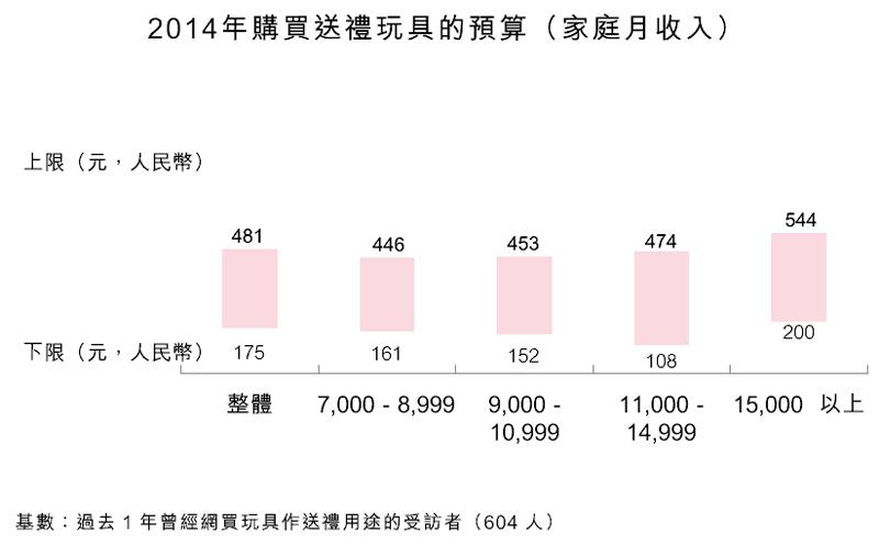 图:2014年购买送礼玩具的预算(家庭月收入)