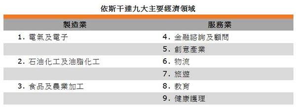 表: 依斯干達九大主要經濟領域