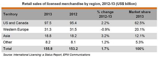Table: Retail sales of licensed merchandise by region, 2012-13 (US$ billion)