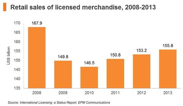 Chart: Retail sales of licensed merchandise, 2008-2013