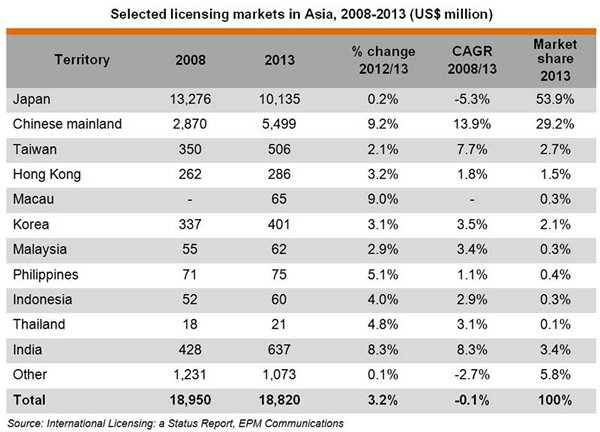 Table: Selected licensing markets in Asia, 2008-2013 (US$ million)