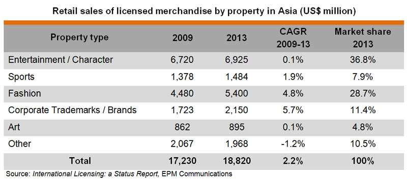 Table: Retail sales of licensed merchandise by property in Asia (US$ million)