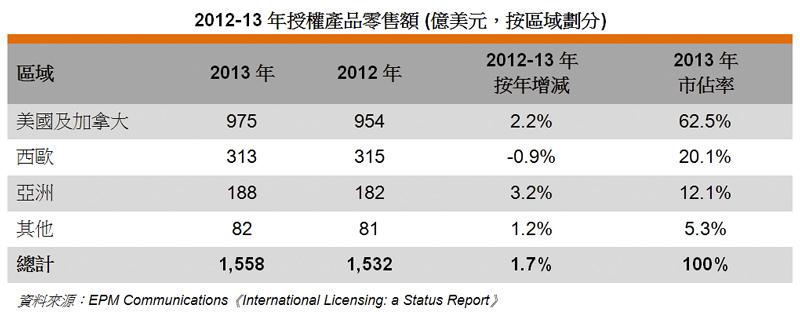 图: 2012-13年授权产品零售额 (亿美元,按区域划分)