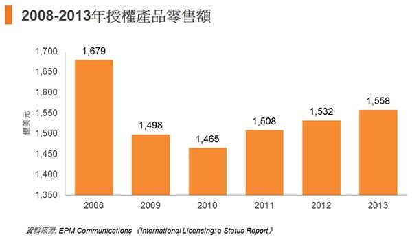 图: 2008-2013年授权产品零售额