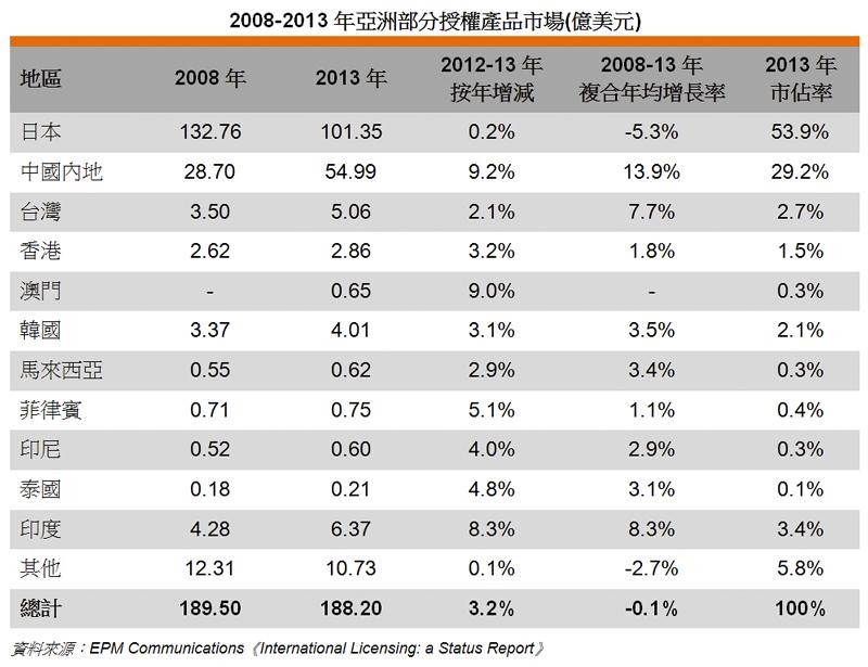 图: 2008-2013年亚洲部分授权产品市场 (亿美元)