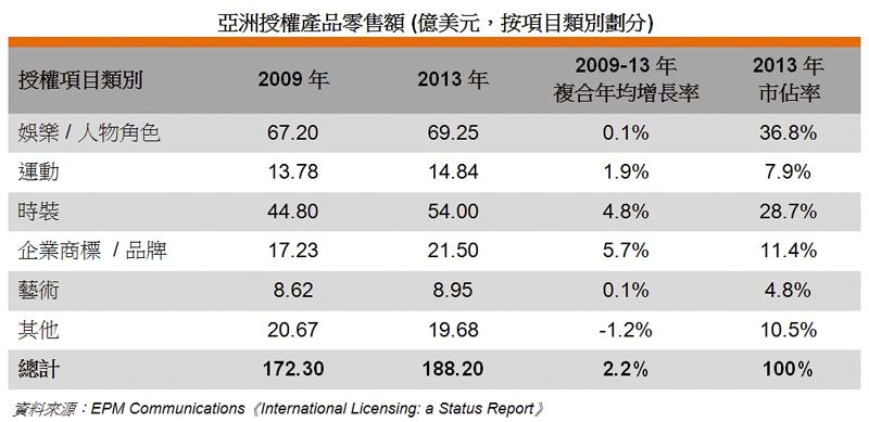 图: 亚洲授权产品零售额 (亿美元,按项目类别划分)
