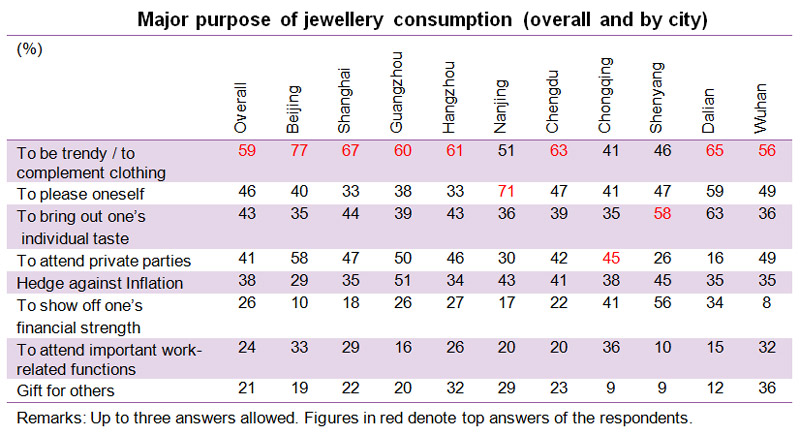 Table: Major purpose of jewellery consumption (overall and by city)