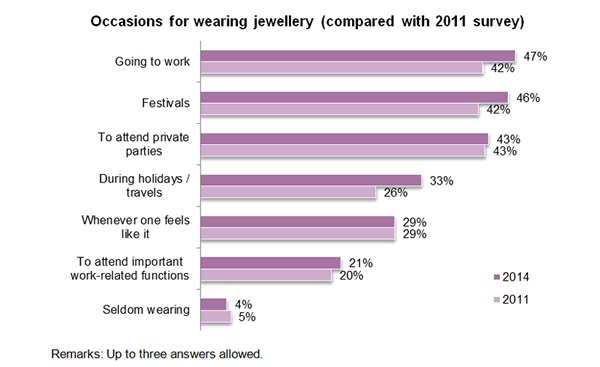Chart: Occasions for wearing jewellery (compared with 2011 survey)