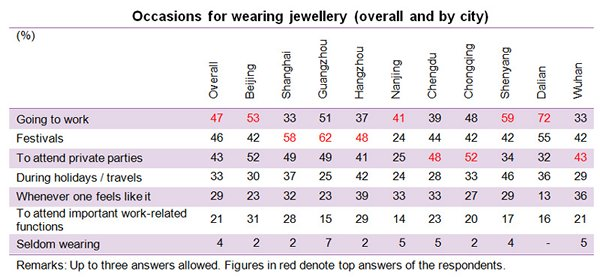 Table: Occasions for wearing jewellery (overall and by city)