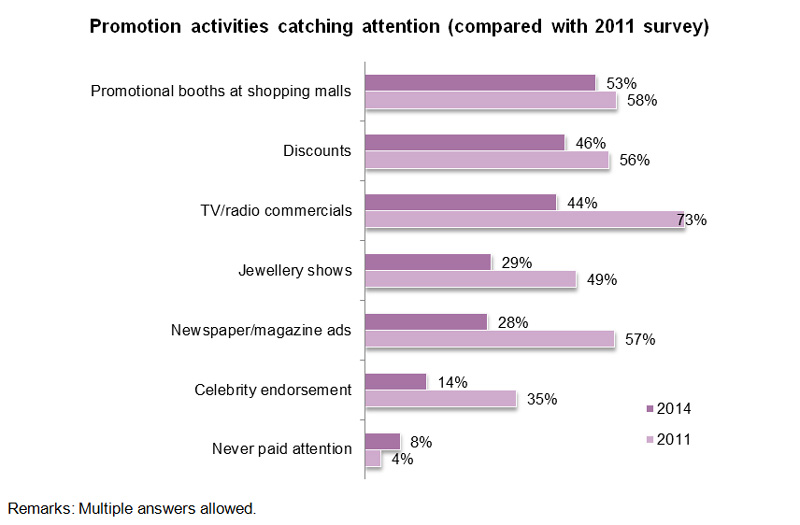 Chart: Promotion activities catching attention (compared with 2011 survey)