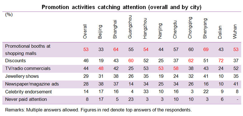 Table: Promotion activities catching attention (overall and by city)