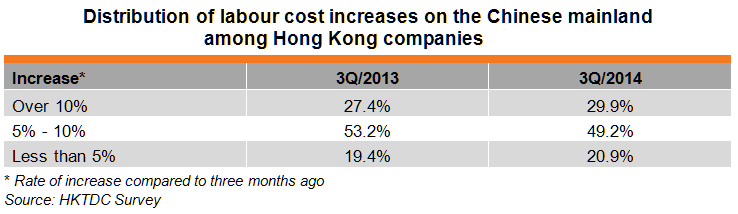 Table: Distribution of labour cost increases on the Chinese mainland among Hong Kong companies