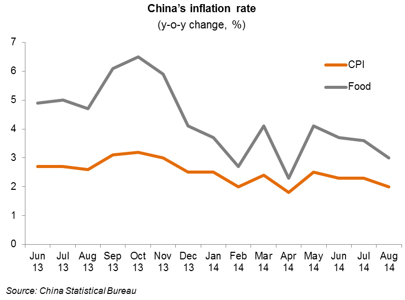 Chart: China's inflation rate