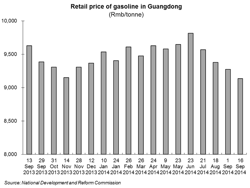 Chart: Retail price of gasoline in Guangdong