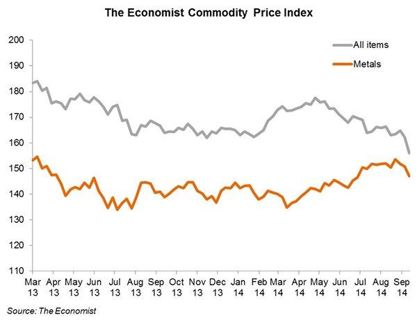 Chart: The Economist Commodity Price Index