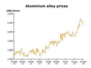 Chart: Aluminium alloy prices
