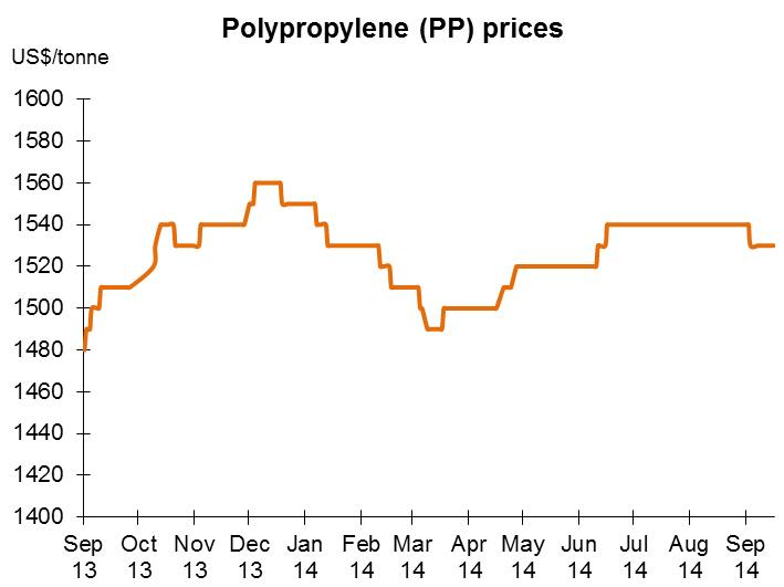 Chart: Polypropylene (PP) prices