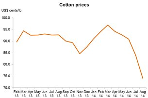 Chart: Cotton prices