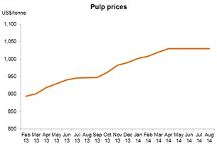 Chart: Pulp prices