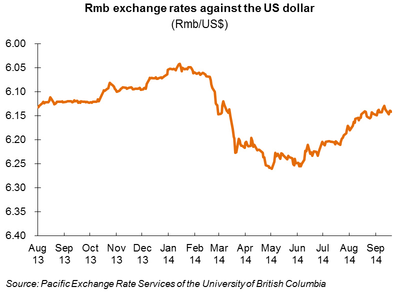 Chart: Rmb exchange rates against the US dollar